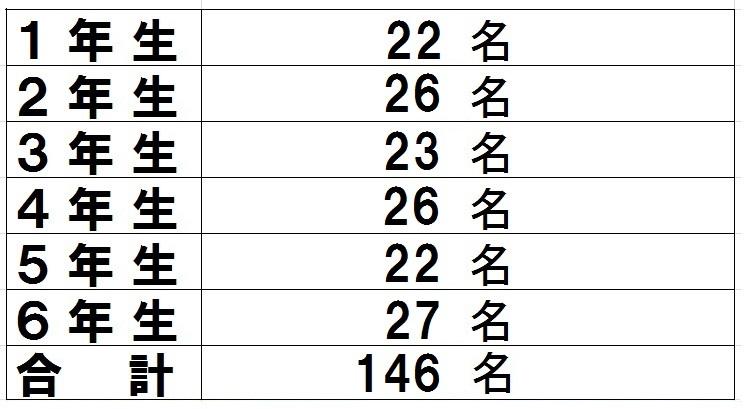 商兼次小学校児童数12