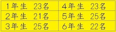 平成31年度児童数-400x111