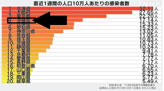 本日 者 全国 感染 コロナ 数